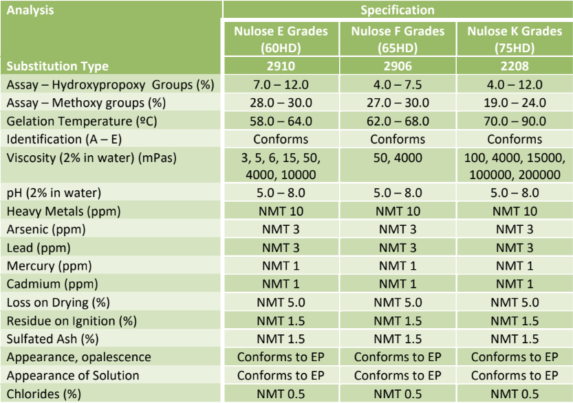Nulose Hypromellose (HPMC) Hydroxypropyl Methyl Cellulose